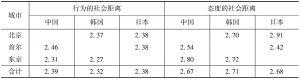 表4-3 中日韩三国社会距离的内在结构
