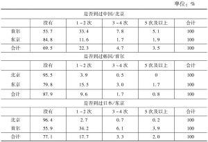 表4-5 中日韩三国国民相互出访情况