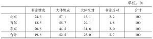 表19-1 中日韩三国国民对美国经济会继续昌盛的看法