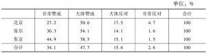 表19-2 中日韩三国国民对美国社会贫富差距很大的看法