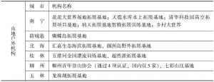 表6-1 广西山地户外机构列表