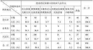 表23 村里最不好的风气是什么-区县差异