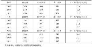 表2 中日韩贸易在三国国际贸易中的地位