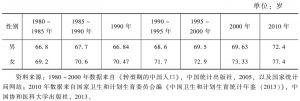 表6 我国人口平均寿命的变化情况
