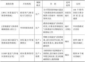 表1-1 地理边界的温室气体排放清单编制方法一览表