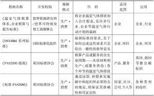 表1-2 组织运营边界的温室气体排放清单编制方法一览表