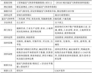 表1-3 《省级温室气体清单编制指南(试行)》与《ICLEI城市温室气体排放清单指南》比较