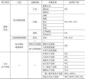 表1-4 关键类别及需评估气体