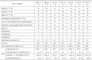 表5-3 近年来银行与金融机构发展情况