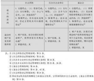 表3-2 条例关于三类社会组织退出的规定