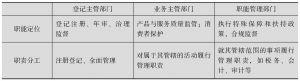 表3-10 相关部门的分工与协调机制