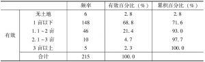 表2-1 您家的人均耕地面积情况(N=215)