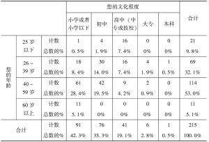 """表2-5 """"您的年龄""""与""""您的文化程度""""两变量的交叉制表(N=215)"""
