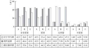 图1 中亚留学生对应开设课程的需求调查