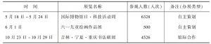 表1 2013年巴人博物馆举办临时展览情况