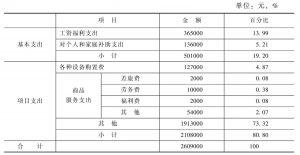 表2 2013年巴人博物馆财政支出情况统计