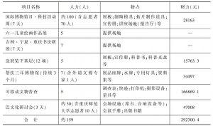 表3 2013年巴人博物馆主要公共文化服务项目投入统计