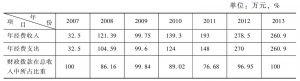 表6 2007~2013年巴人博物馆的年度收支情况