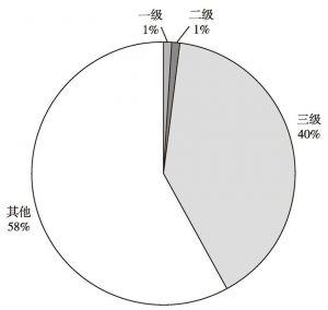 图2 三级以上文物藏品占文物总数的比例