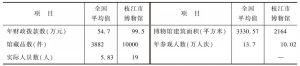 表4 2013年枝江市博物馆与全国县级博物馆的对比