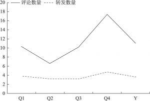 """图4 """"中欧信使""""的转发率和评论率"""