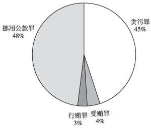 图3 涉案金额比例