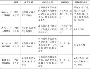 中国四次地震应急指挥比较