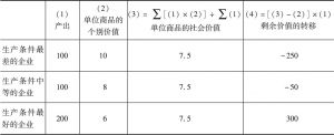 表3-3 超额剩余价值来自部门内剩余价值的转移