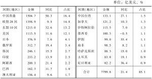表12 2013年民营企业主要出口市场