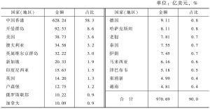 表17 2013年中国对外直接投资流量前20位国家(地区)