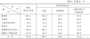 表6 2013年西北地区民营经济对外贸易发展情况