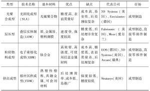 表1 3D打印主要技术分类