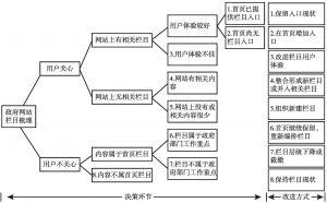 """图10-2 政府网站栏目体系优化""""决策树"""""""