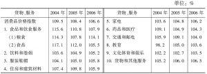表15-1 各类消费品的价格变化情况表