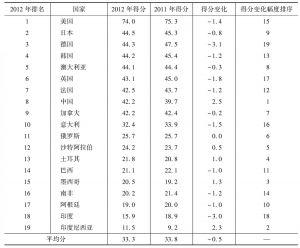 表1-2 2011~2012年G20国家创新竞争力总体得分变化情况