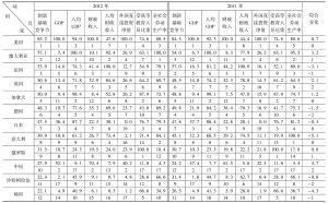 表4-1 2011~2012年G20国家创新基础竞争力评价比较表
