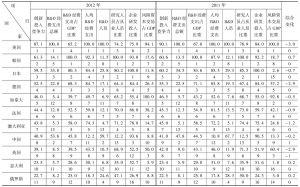 表6-1 2011~2012年G20国家创新投入竞争力评价比较表
