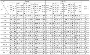 表7-1 2011~2012年G20国家创新产出竞争力评价比较表