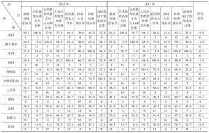 表8-1 2011~2012年G20国家创新持续竞争力评价比较表