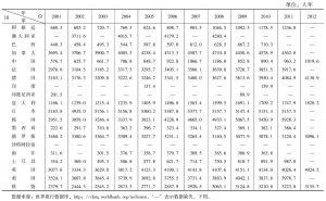 表1-1 2001~2012年G20 R&D人员(每百万人)基本情况