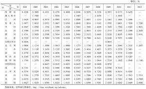 表1-2 2001~2012年G20研发支出占GDP比例基本情况