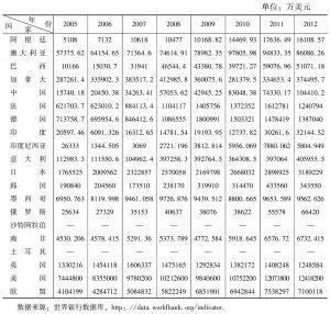 表1-5 2005~2012年G20国家知识产权使用费收入情况