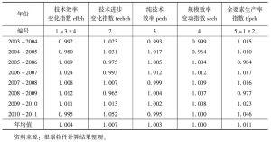 表2-7 2003~2011年G20科技创新的Malmquist生产率指数及其分解