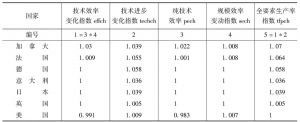 表2-8 2003~2011年G20各国Malmquist生产率指数及其分解
