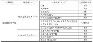 二十国集团(G20)国家创新竞争力指标评价体系