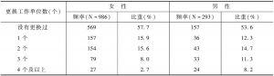表4 流动人口近3年更换工作情况