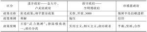 表2 韩国历届政府对朝政策范式比较