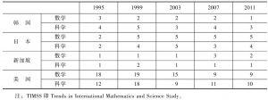表11 国际数学和科学评测(TIMSS)名次