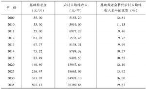 表8-1 农村社会养老保险基础养老金替代农村人均纯收入水平