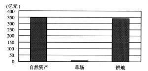 图19-12 资产减少及其构成